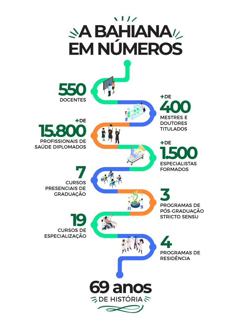 Infografico Bahiana Em Numeros 040821